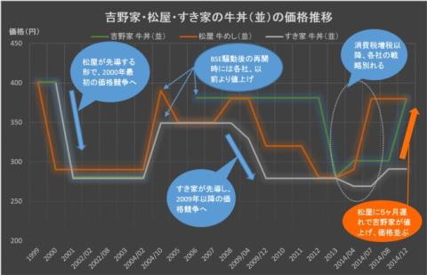 吉野家 価格 グラフ